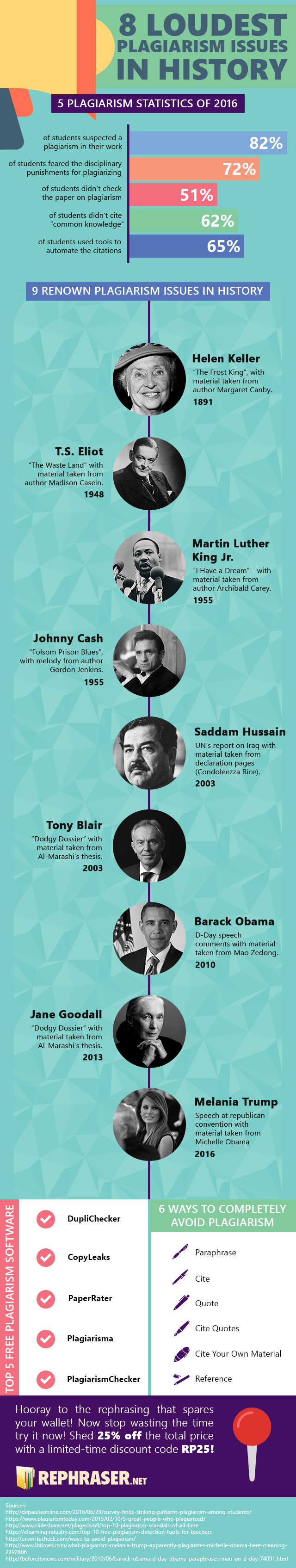 famous plagiarists in history infographic