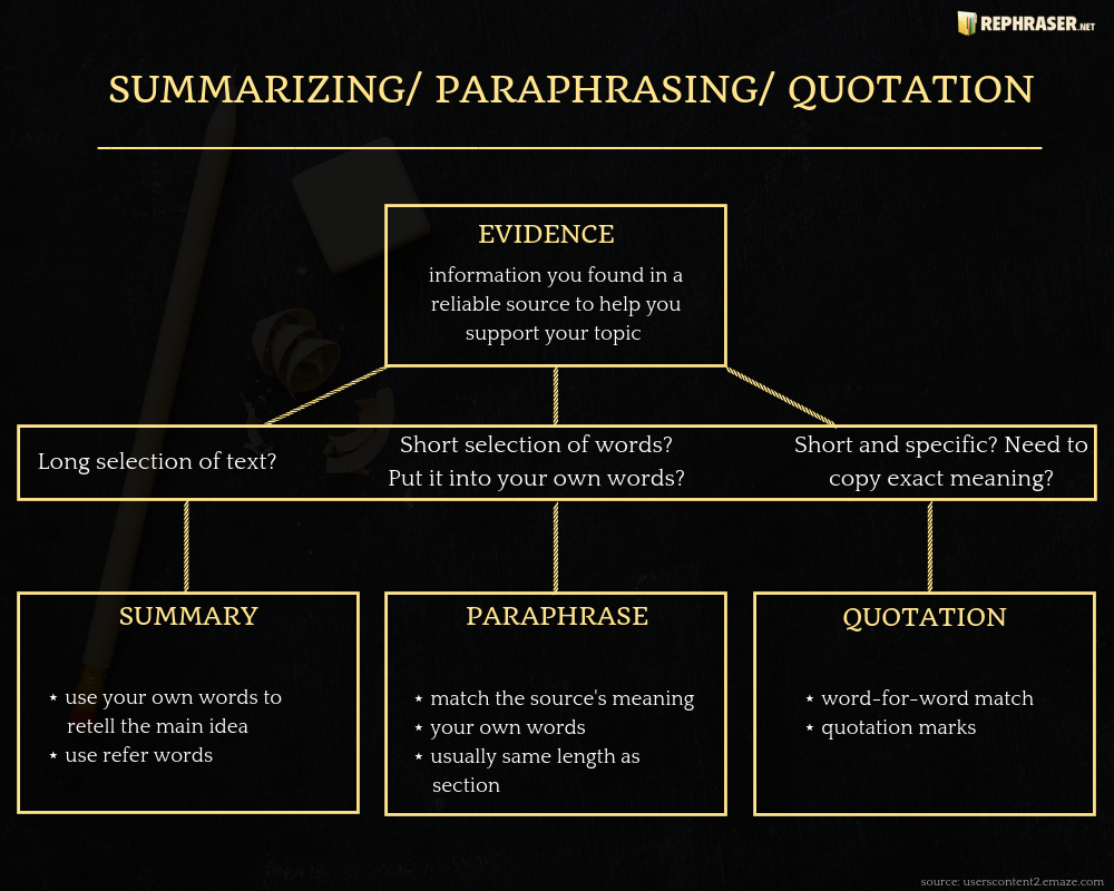 paraphrase in your own words when to use